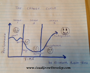 the-change-curve