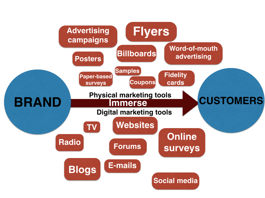 bubble-marketing-diagrams